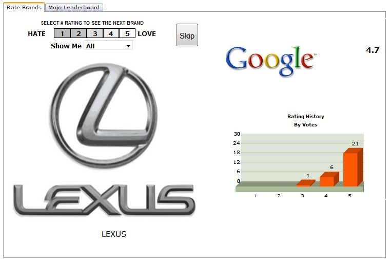 Brand Mojo - Rating the brand Lexus after having rated the brand Google