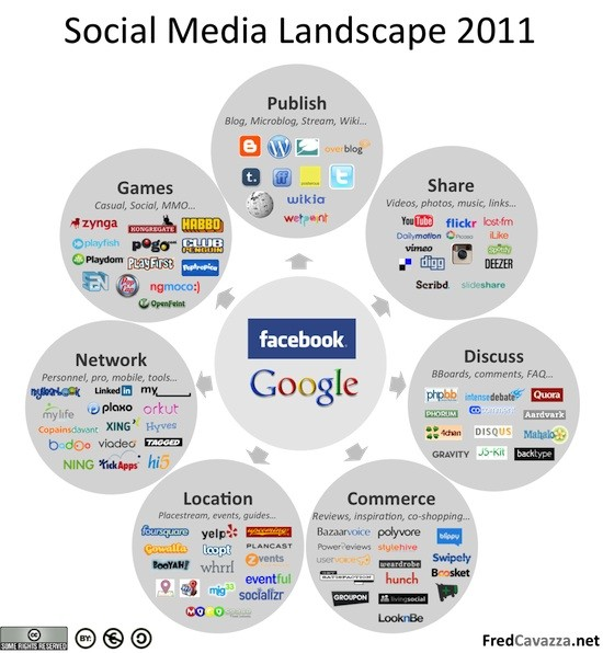 "The Social Media Landscape by Fred Cavazza - A ""Must"" at Every Update"
