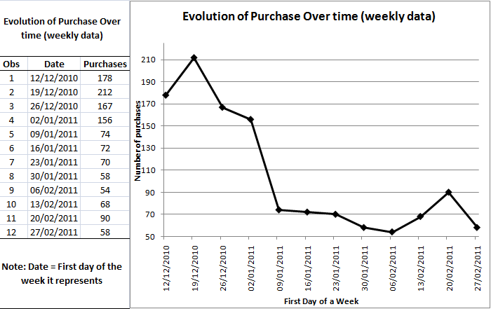 Evolution of Purchase Over Time