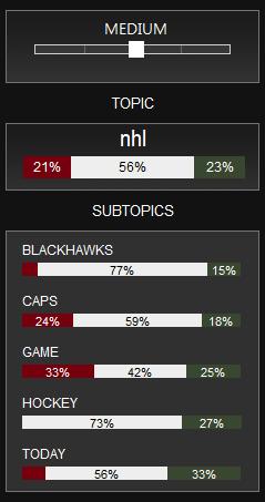 Twendz Analytics and NHL